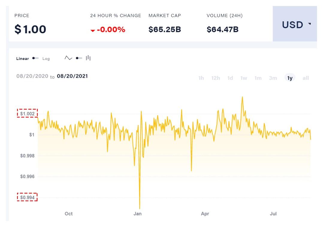 USDT-card-bitcoin-casino