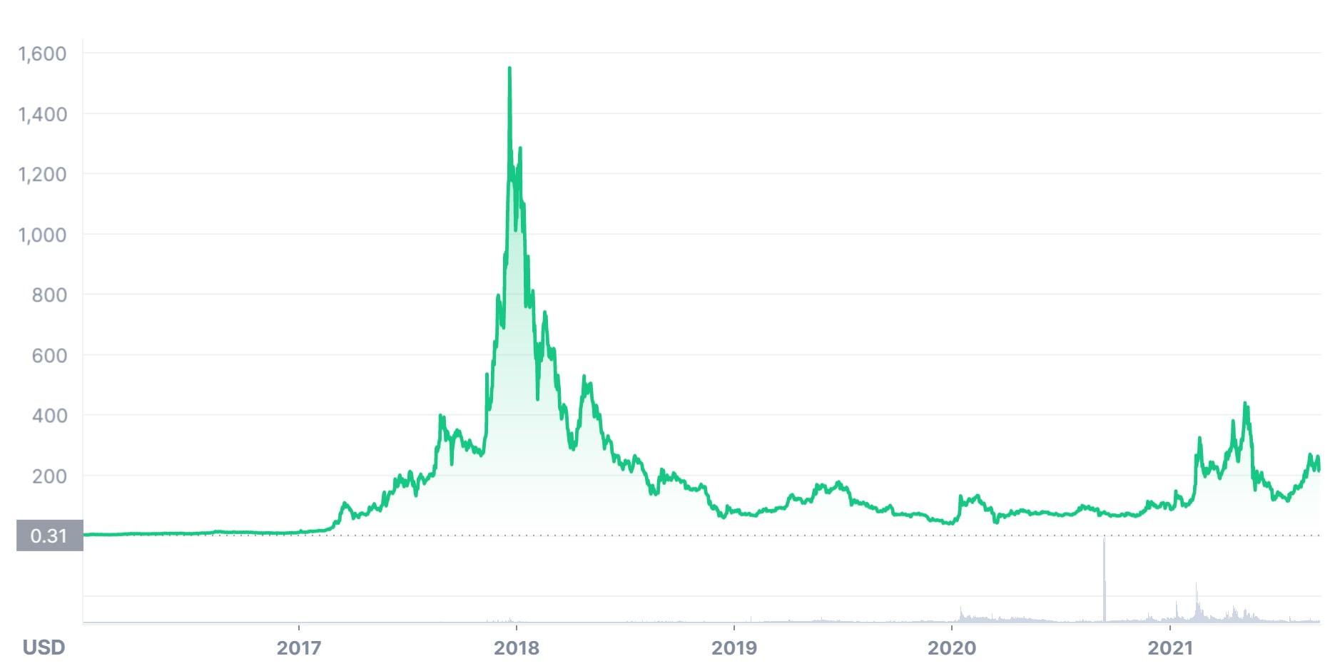 DASH USD price graph